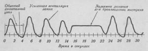 diagramma_dihanija